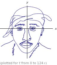 tupac equation paramétrique